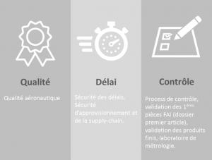 Schéma qualité-delai-contrôle