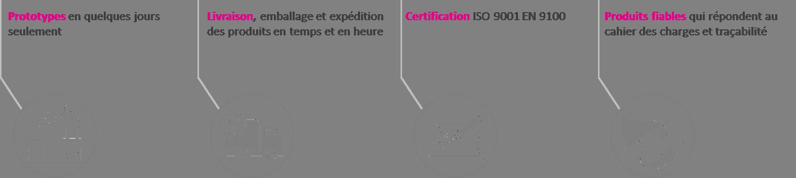 pictogrammes livraison prototypes certification iso 9001 et produits fiables fluor one